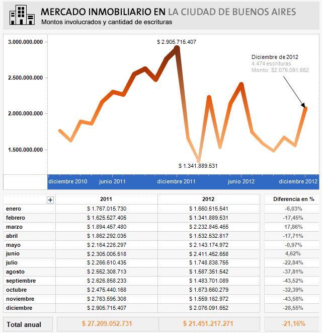 mercado inmobiliario febrero 2012 la nacion