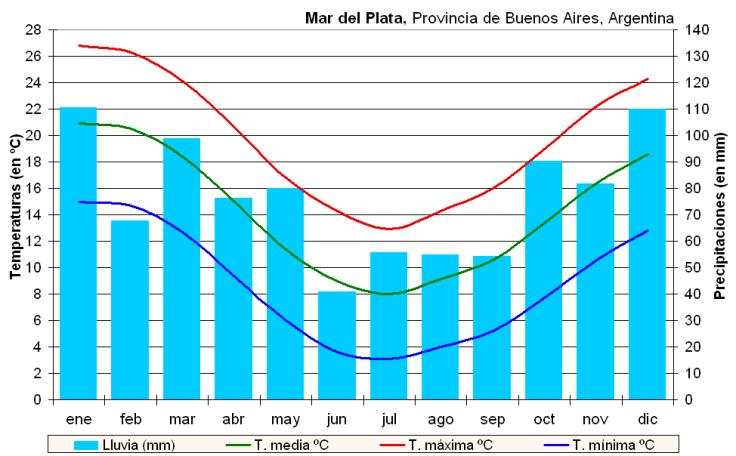 Clima_Mar_del_Plata_(Argentina)